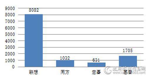 中央国家机关第四期各品牌台式机批采数量对比