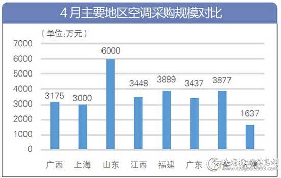 4月主要地区空调采购规模对比