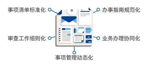 """""""互联网+政务服务""""信息一体化管理"""
