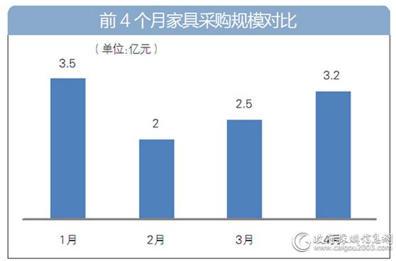 前4个月<a href=http://jiaju.caigou2003.com/ target=_blank class=infotextkey>家具采购</a>规模对比