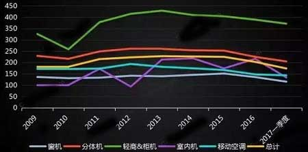 2009-2017中国家用空调出口均价对比(美元/台)