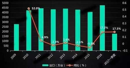 2009-2017年中国家用空调出口情况对比