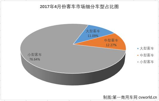 4月客车市场销量分析