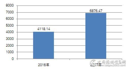 近两年4月视频会议系统采购规模对比
