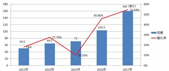 2013年—2017年中国空气源热泵国内销售规模