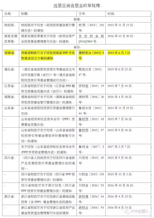 两图看懂河南省PPP基金