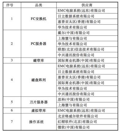 中国电信公布2017年IT设备采购项目单一来源供应商名单