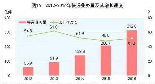 2012-2016年快递业务量及其增长速度