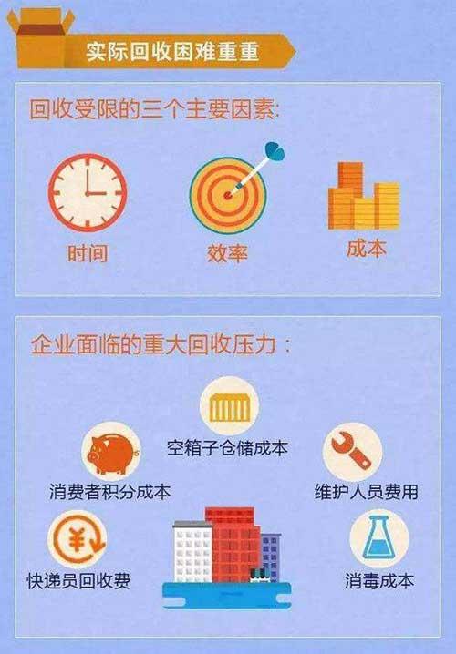 中国快递业包装垃圾达百万吨