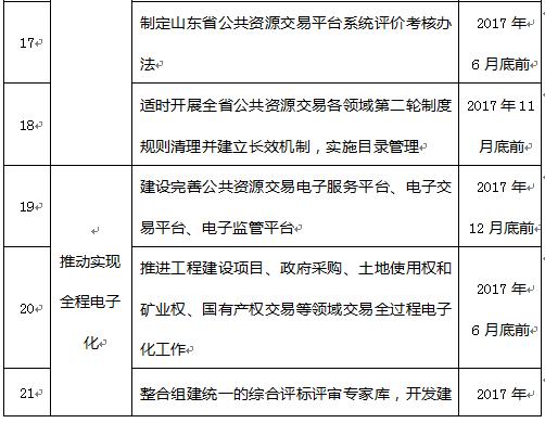 山东省公共资源交易管理