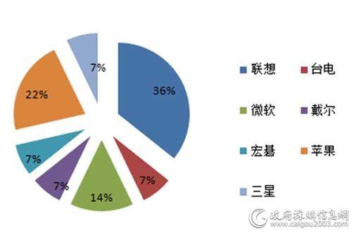 5月各品牌平板电脑采购项目数量占比