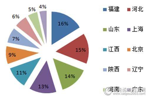 5月各地区视频会议系统采购规模占比
