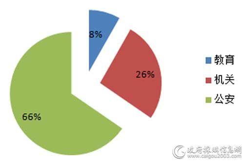 5月细分市场百万元以上服务器采购规模占比