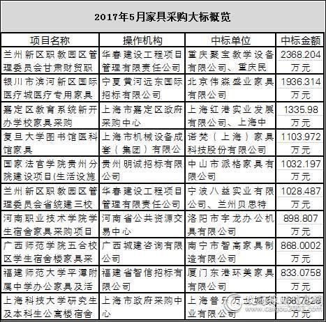 2017年5月<a href=http://jiaju.caigou2003.com/ target=_blank class=infotextkey>家具采购</a>十大标出炉
