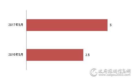 近两年5月家具采购规模对比