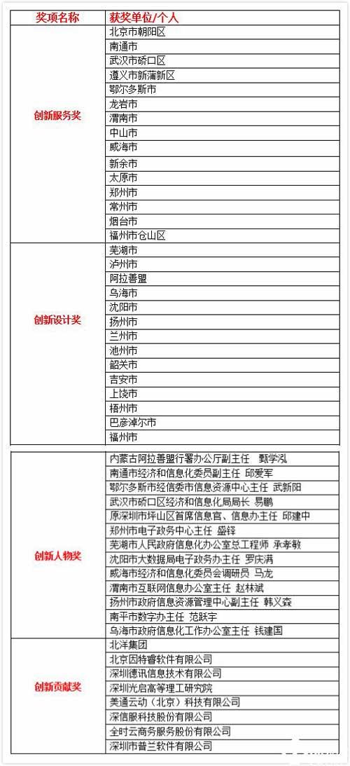 2017中国新型智慧城市创新50强