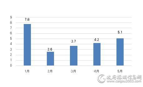 1—5月空调采购规模对比
