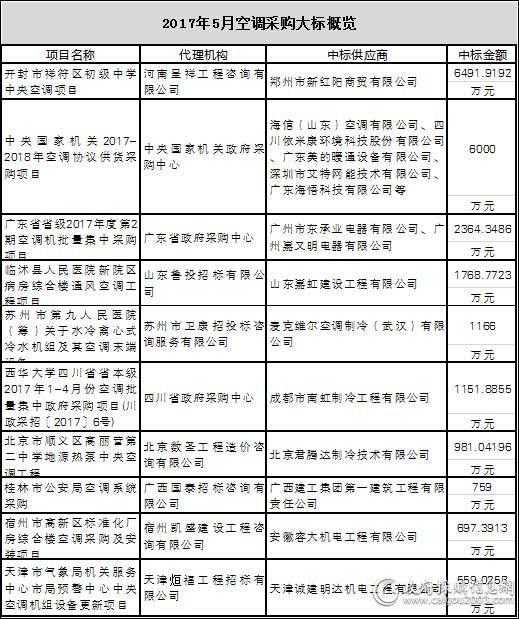 2017年5月<a href=http://kongtiao.caigou2003.com/ target=_blank class=infotextkey>空调采购</a>十大标出炉