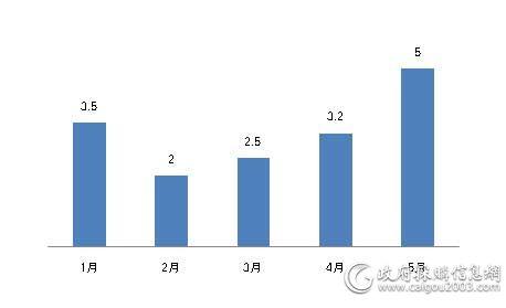 1—5月家具采购规模对比
