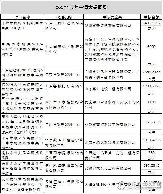 2017年5月空调采购十大标出炉