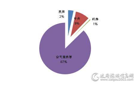 5月各类型<a href=http://kongtiao.caigou2003.com/ target=_blank class=infotextkey>空调采购</a>规模占比