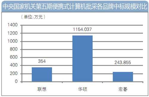 国采中心第五期笔记本批采额近2000万