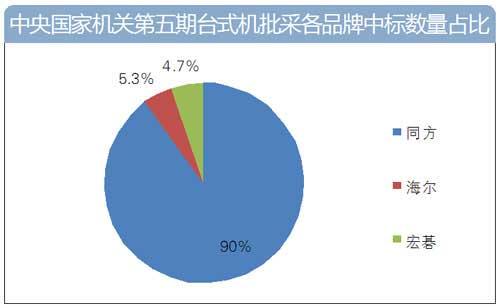 国采中心第五期台式机批采额近四千万