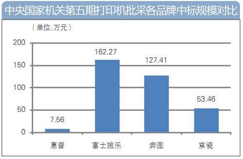 国采中心第五期打印机批采额350万