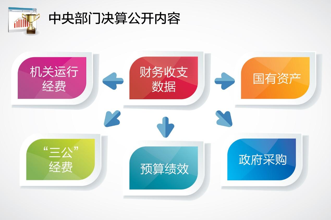 中央部门决算:中央各部门的年度收支账本
