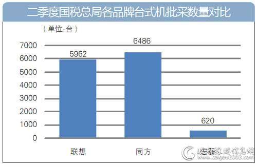 第二季度国税总局各品牌台式机批采数量对比