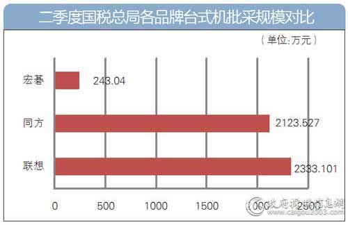 第二季度国税总局各品牌台式机批采规模对比