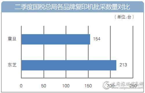 二季度国税总局各品牌复印机批采数量对比