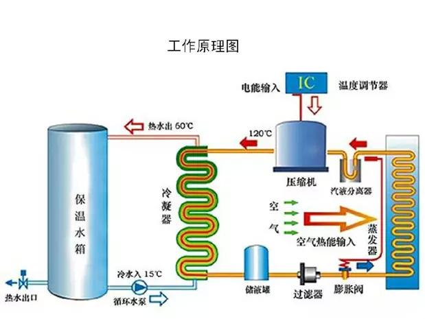 如何辨别合格的空气源热泵?
