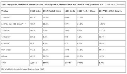 2017年第一季度全球前五名服务器供应商的出货量、市场占比、同期比较