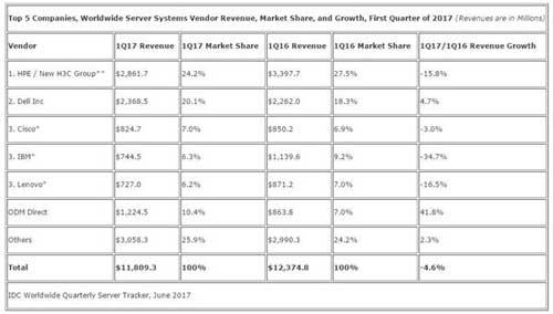 2017年第一季度全球前五名服务器供应商的收入、市场份额