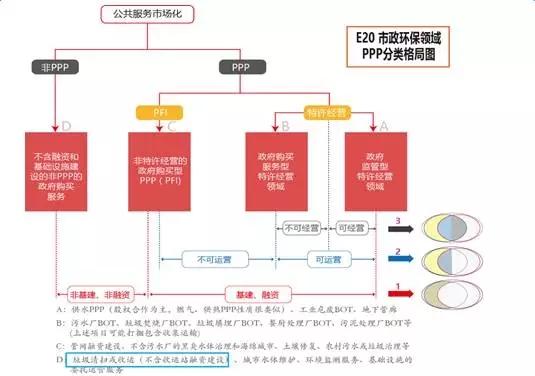 构建市场化的PPP项目资产证券化风险分配机制
