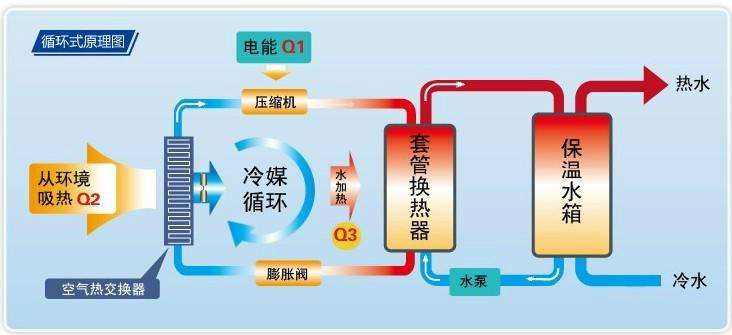 山西推广空气能等可再生能源,集中供热率将达91%