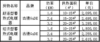 """2017年朝阳区城市地区""""煤改电""""项目结果出炉"""
