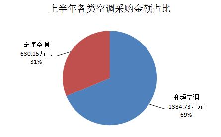 上半年各类空调采购额占比