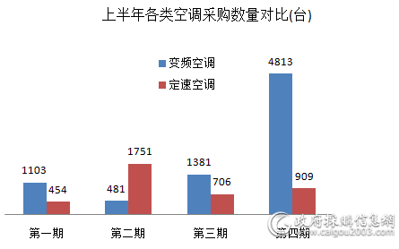 中央国家机关批量采购11598台空调