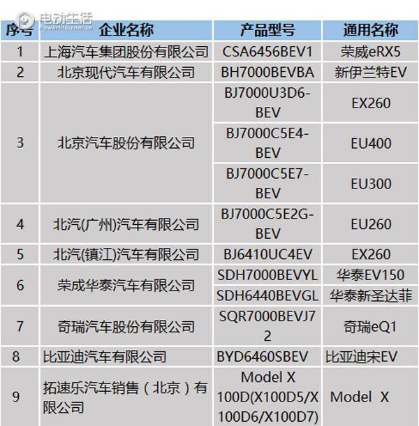 7月北京新能源车备案将正式公布