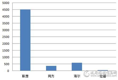 中央国家机关第六期台式机批采各品牌中标规模对比