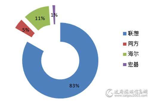 中央国家机关第六期台式机批采各品牌中标数量占比