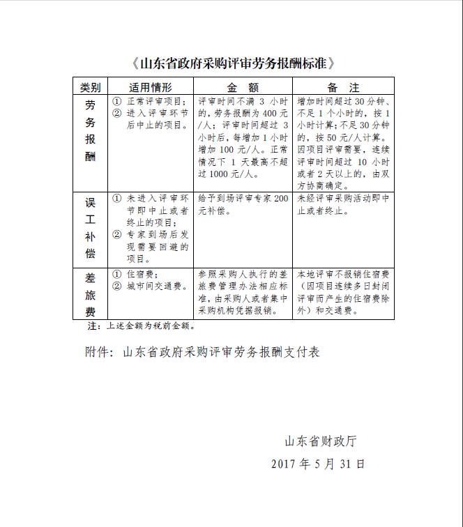 山东省政府采购评审劳务报酬标准