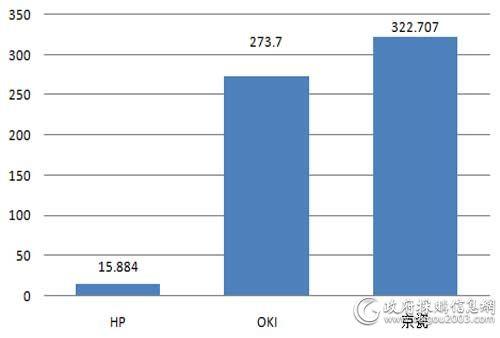 中央国家机关第六期打印机批采各品牌中标规模对比