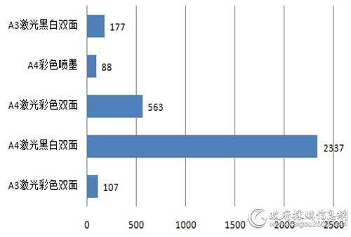 中央国家机关第六期打印机批采各型号中标数量对比