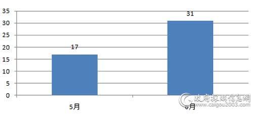 近2个月百万以上服务器采购项目数量对比(单位:个)