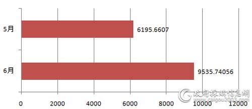 近2个月百万以上服务器采购规模对比(单位:万元)