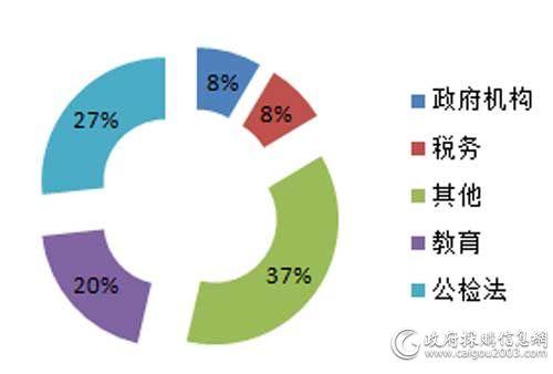 6月细分市场视频会议系统采购规模占比