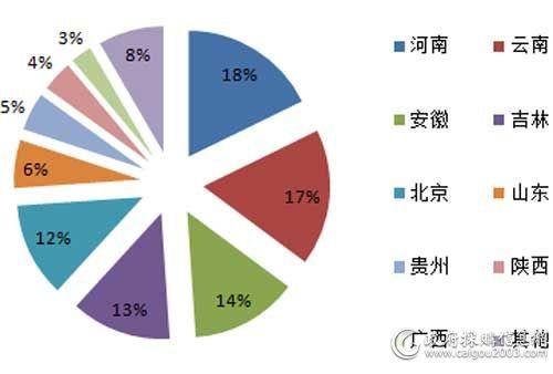 6月主要地区视频会议系统采购规模占比